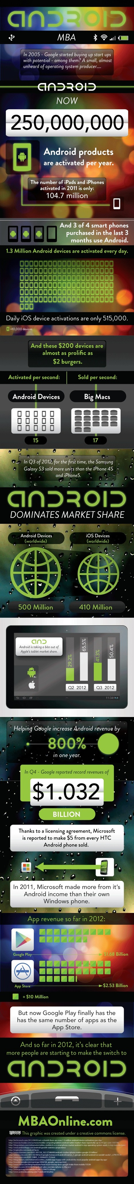 Android Infographic   Designing design thinking driven operations   Scoop.it