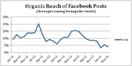 How to respond to Facebook's declining organic reach | SmartBlogs | Social Media Moves | Scoop.it