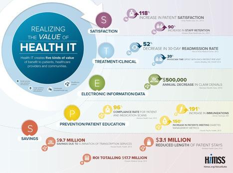 ¿Cómo se mide el valor de Salud IT? | Himss | eSalud Social Media | Scoop.it