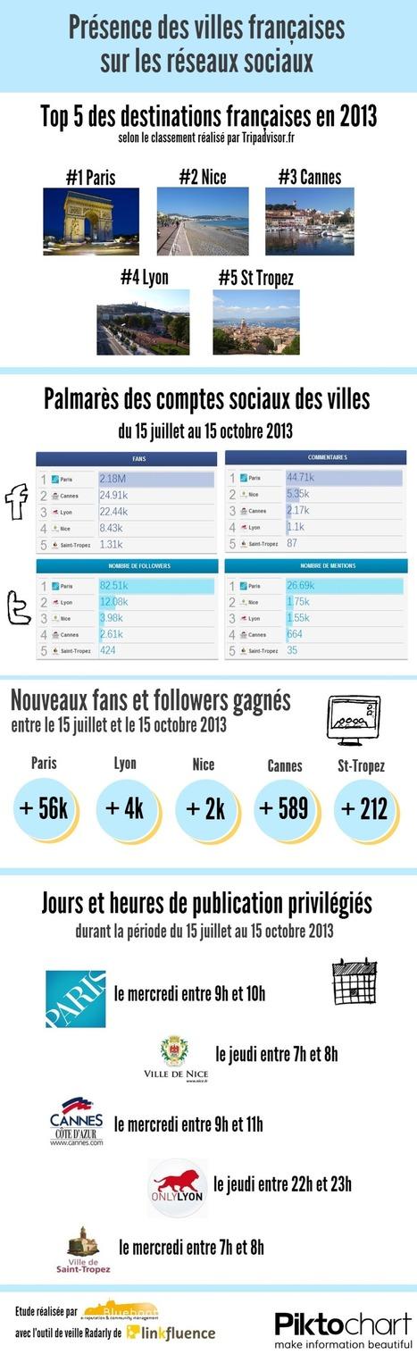 E-tourisme : quelle e-réputation pour les villes françaises ?   Blueboat : E-réputation   Etourisme France   Scoop.it