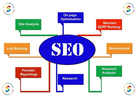 Search Engine Optimization | How promote your web site | Scoop.it