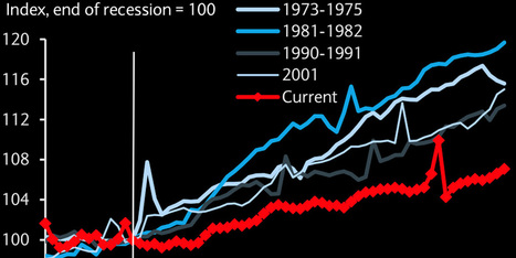 22 Must-See Charts That Show The Truth About The American Economic Recovery   Ms. Parada's Current Events   Scoop.it