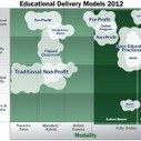 The Emerging Landscape of Educational Delivery Models | E-Learning and Online Teaching | Scoop.it
