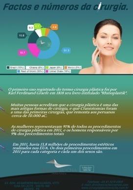 FACTOS E NUMEROS DA CIRURGIA by Cirurgia Plastica Recife | Search Engine Optimization | Scoop.it