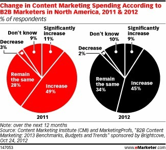 For Driving Engagement, B2B Marketers Put a Premium on Content - eMarketer | Small business marketing | Scoop.it