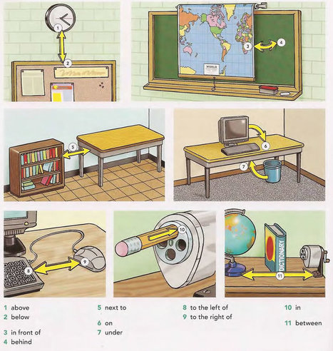 Prepositions pictures PDF - Learning English vocabulary and grammar | online teaching | Scoop.it