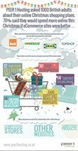 70% of British Xmas Shoppers Put Off By Online Shopping - PR Web (press release) | Technology | Scoop.it