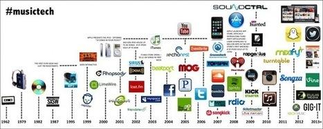 Du Walkman au cloud, un demi-siècle d'innovation musicale | Innovations, Technologies, Geekeries et Autres | Scoop.it
