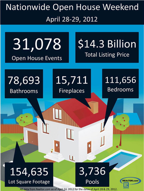 REALTOR® Nationwide Open House event is this weekend | Real Estate Plus+ Daily News | Scoop.it