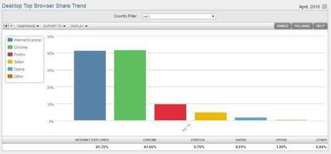 Chrome supera IE según NetMarketShare, ya es el navegador más usado del mundo   Aprendiendoaenseñar   Scoop.it