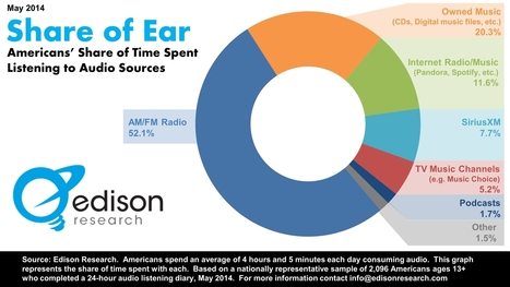 "Edison Research Conducts First Ever ""Share of Ear"" Measurement For All Forms Of Online And Offline Audio « Edison Research 