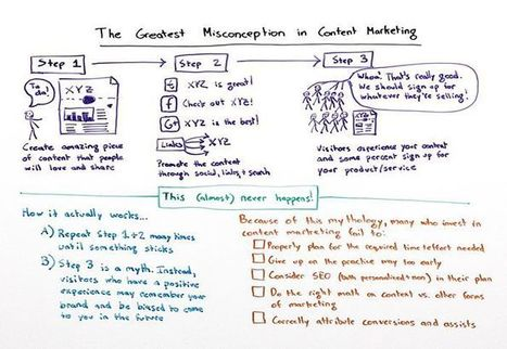 The Greatest Misconception in Content Marketing - Whiteboard Friday | Content Curation | Scoop.it