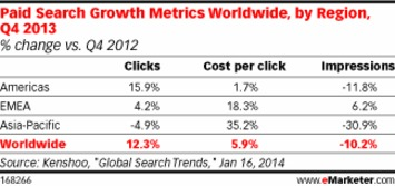 Paid Search Clicks Climb at the End of 2013, as Do CPCs | A Marketing Mix | Scoop.it