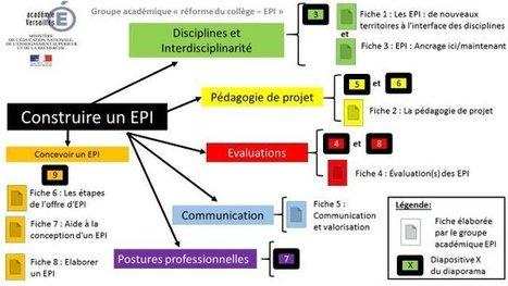 Les EPI : ressources produites par le groupe thématique de l'académie de Versailles - Réforme du collège | La technologie au collège | Scoop.it