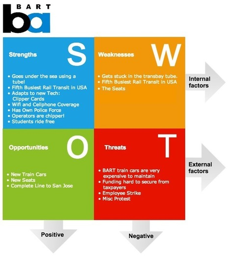 swot-analysis-software Analysis Example | Critical & Creative thinking | Scoop.it