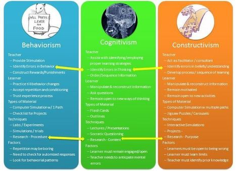 A Quick Comparison of Behaviorism,  Cognitivism and Constructivism | MyEdu&PLN | Scoop.it
