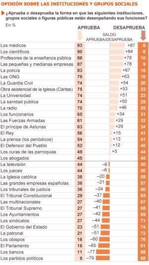 Qué funciona para el español   Las redes y el desarrollo docente   Scoop.it