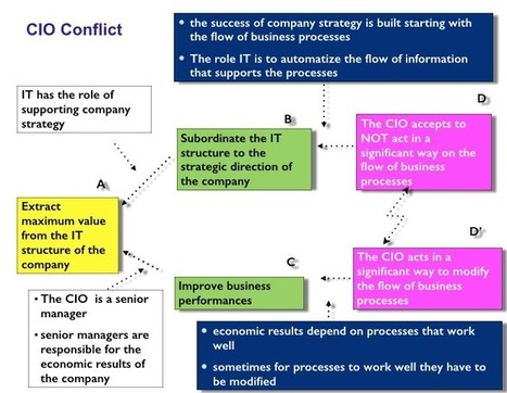 Silos vs Systems: Solving the CIO Conflict by Angela Montgomery | Intelligent Management | Theory Of Constraints | Scoop.it