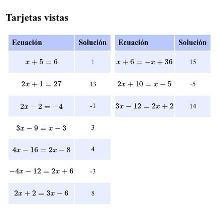 Bingo de ecuaciones de primer grado – MatemaTICzando la realidad | Zientziak | Scoop.it