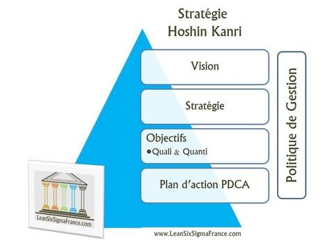 Planifier une stratégie de Lean Management avec le Hoshin Kanri [Chapitre 2.4 – Le Lean Management] - LeanSixSigmaFrance.com | Lean Six Sigma, Lean Startup & Agile Skills | Scoop.it
