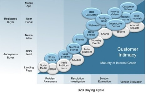 Using Algorithmic Content Curation to Power Marketing Automation   Succesful B2B Marketing Tactics and Strategies   Scoop.it