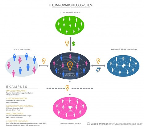 The Innovation Ecosystem For The Future Of Work | Innovation & Zukunft | Scoop.it