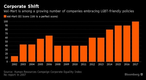 Wal-Mart Joining Corporate Surge to Protect LGBT Employees | PinkieB.com | Gay and Lesbian Life | Scoop.it