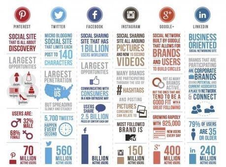 Los últimos datos de las principales redes sociales en una Infografía ... | Infograf | Scoop.it
