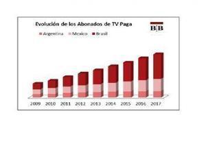 Brasil, México y Argentina motores del crecimiento de la TV paga hacia el 2017 | Audiovisual Interaction | Scoop.it