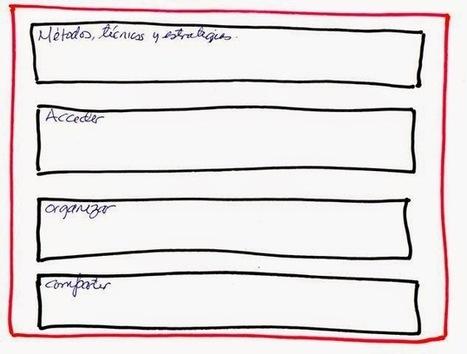 CUED: Reestructurando mi Sistema personal de aprendizaje. El esquema | Educando con TIC | Scoop.it