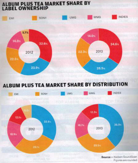 2013 SoundScan Stats – Market Share of Major Record Labels Compared to Independent Labels | Independent Labels V.S. Major Record Labels | Scoop.it