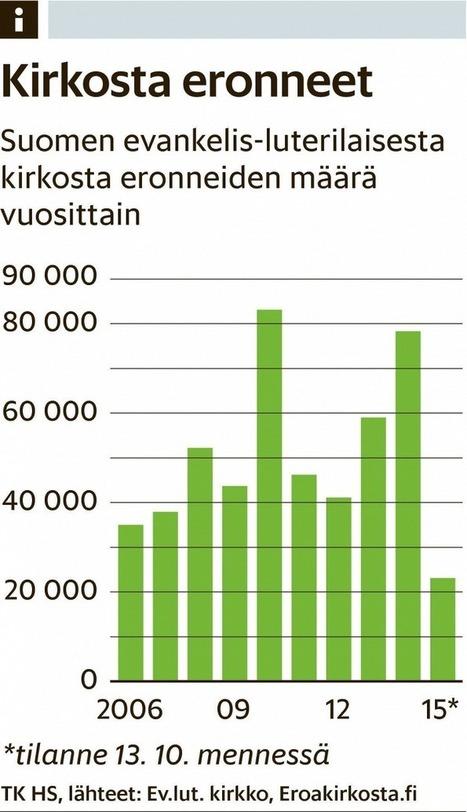 Kirkko nostattaa taas suosiotaan - Kirkko - Kotimaa - Helsingin Sanomat   Uskonto   Scoop.it