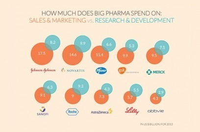 Big pharmaceutical companies are spending far more on marketing than research - Washington Post (blog) | Drug Law | Scoop.it