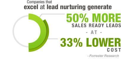 Data: The Secret Ingredient for Powerful B2B Lead Nurturing - Loyalty360   Demand Generation in B2B   Scoop.it