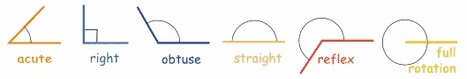 2.Classifying Angles: Acute, Right, Obtuse, Straight, Reflex and Revolution. | Amazing Angles | Scoop.it