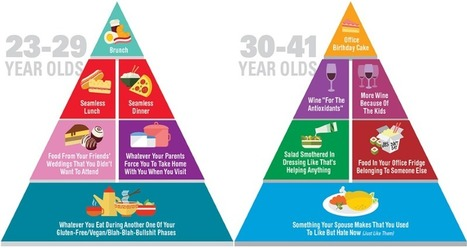 This Is The Most Honest Food Pyramid You'll Ever See | On the Plate | Scoop.it