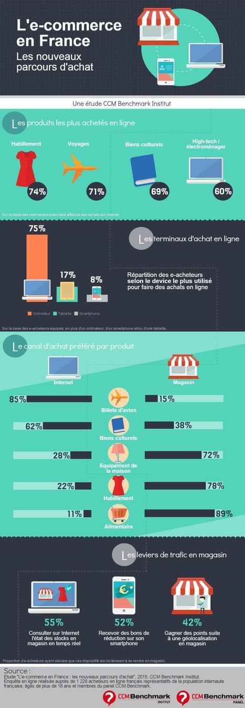 Infographie : Ecommerce les nouveaux parcours d'achat des Français   Digital 909   Communication Digitale   Scoop.it
