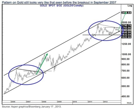 Gold May Now Be Poised For A Staggering $600+ Surge | Gold and What Moves it. | Scoop.it