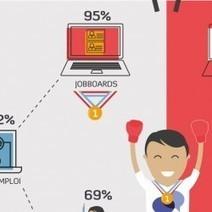 Les recruteurs préfèrent les joboards aux réseaux sociaux - Le Monde Informatique | E-Réputation & Personal Branding | Scoop.it