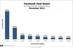 Facebook Posts Get Half Their Reach Within 30 Minutes of Being Published | Measuring the Networked Nonprofit | Scoop.it