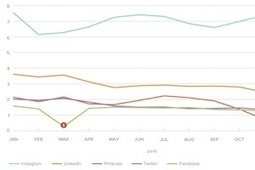 Social Media Follower-Growth Benchmarks for Brands   TIC & Marketing   Scoop.it