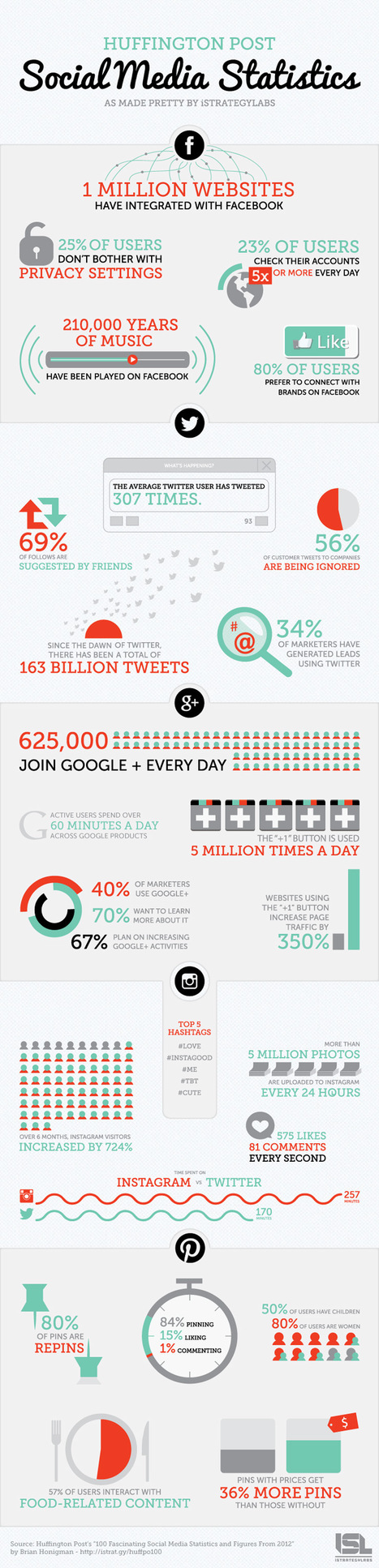 Social Media Statistics: Huffington Post Infographic | AtDotCom Social media | Scoop.it