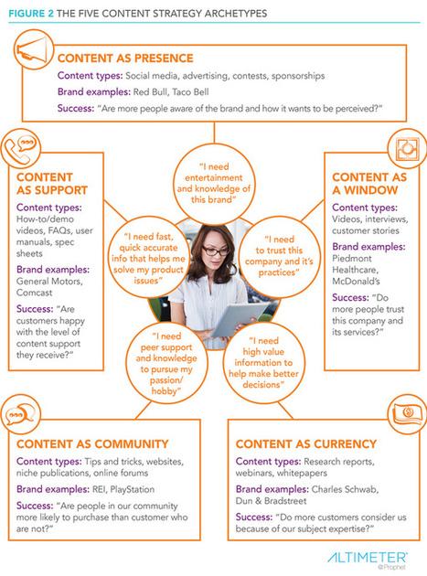 Les cinq archétypes d'une bonne stratégie de contenu | Brand content & story telling | Scoop.it