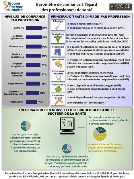 Quand les technologies de la santé mette...   Ma santé et le digital francophone   Scoop.it