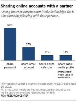Quel a été l'impact de l'internet sur la vie de couple ? « InternetActu.net   Sociolog'hic   Scoop.it