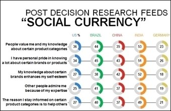 Hidden Value in Consumers' Decisions: Driving advocacy with post-purchase engagement | warc.com | Psychology and Marketing | Scoop.it