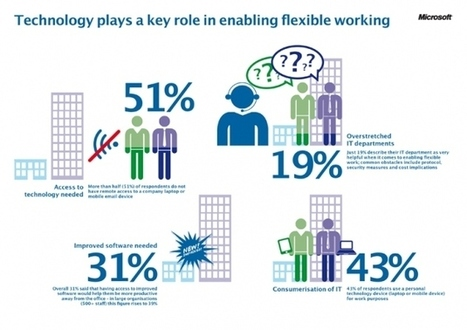 Adapting the workplace for the nextgeneration | Digital Natives | Scoop.it