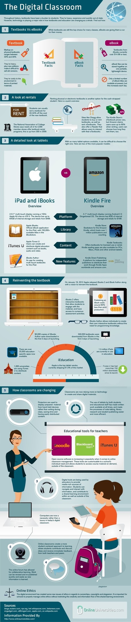 The Digital Classroom | Online Universities INFOGRAPHIC | ICT tips & tools, tracks & trails and... questioning them all ! | Scoop.it