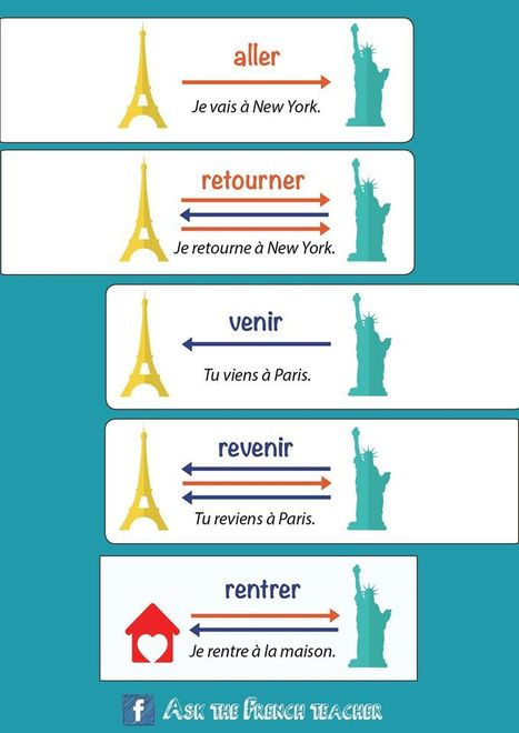 Aller, retourner, venir, revenir, rentrer | Apprendre le français Bachillerato | Scoop.it