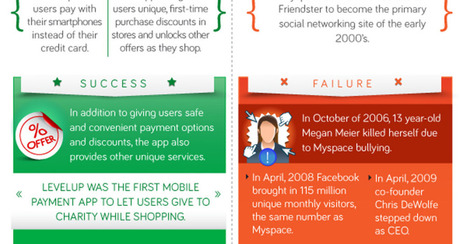 Why 90% of Startups Fail [INFOGRAPHIC] | Conseils aux Startupreneurs | Scoop.it